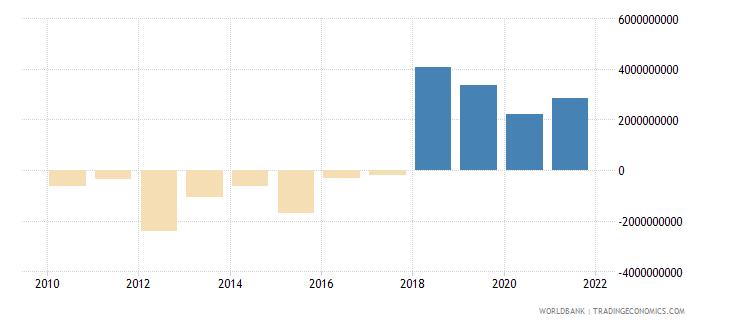 zimbabwe gross domestic savings us dollar wb data