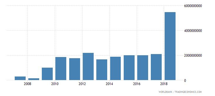 zimbabwe gross fixed capital formation constant 2000 us dollar wb data