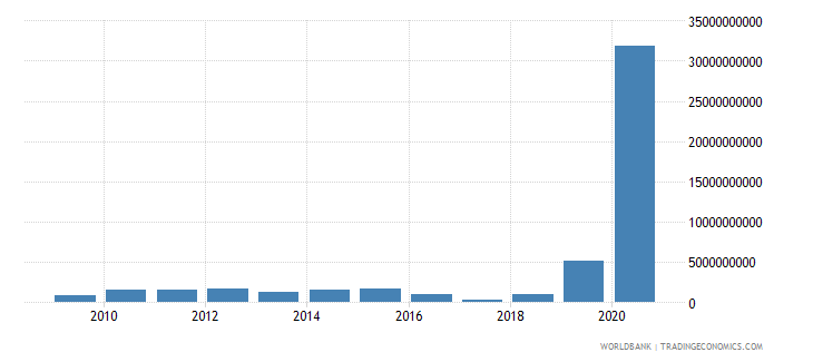 zimbabwe gross fixed capital formation private sector current lcu wb data