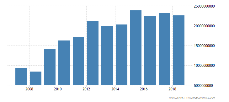 zimbabwe gross national expenditure constant lcu wb data