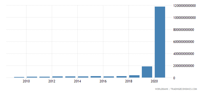 zimbabwe gross national expenditure current lcu wb data