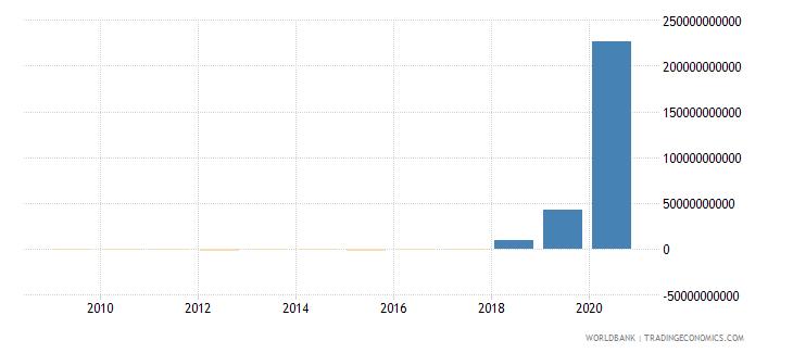 zimbabwe gross savings current lcu wb data