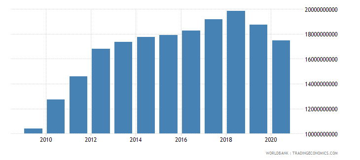 zimbabwe gross value added at factor cost constant 2000 us dollar wb data
