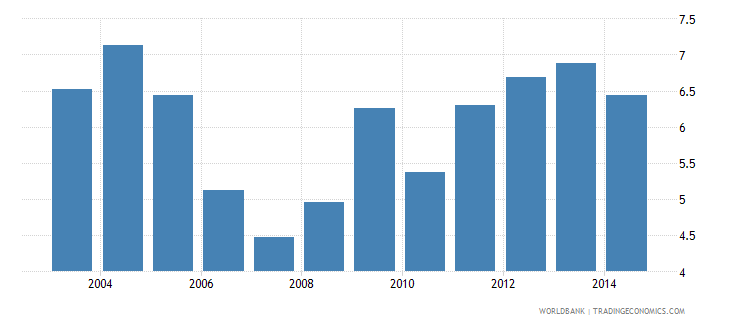 zimbabwe health expenditure total percent of gdp wb data