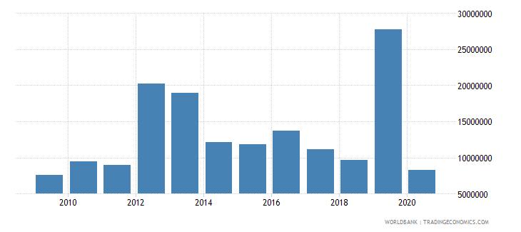 zimbabwe high technology exports us dollar wb data