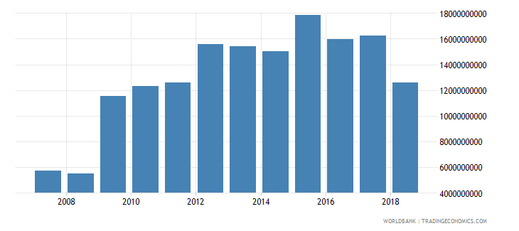 zimbabwe household final consumption expenditure constant 2000 us dollar wb data