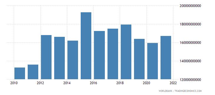 zimbabwe household final consumption expenditure constant lcu wb data