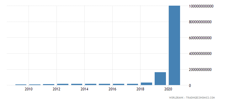 zimbabwe household final consumption expenditure current lcu wb data