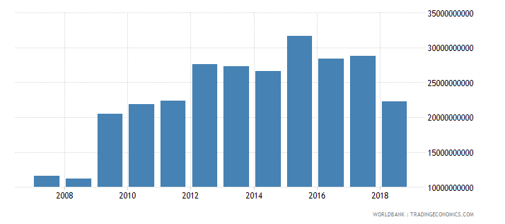 zimbabwe household final consumption expenditure ppp constant 2005 international dollar wb data