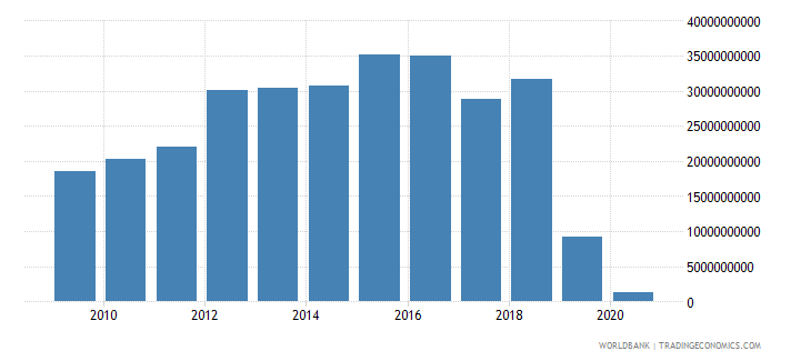 zimbabwe household final consumption expenditure ppp us dollar wb data
