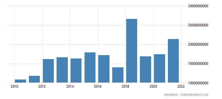 zimbabwe household final consumption expenditure us dollar wb data