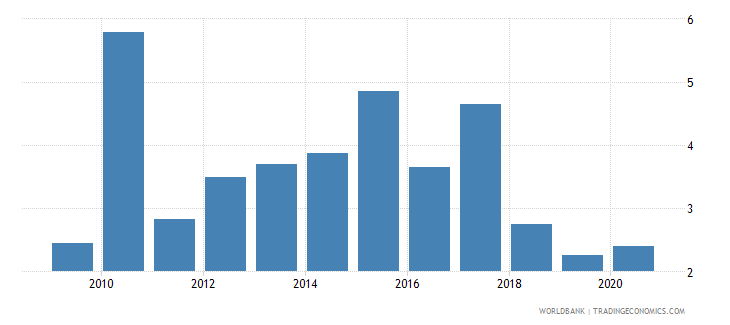 zimbabwe ict goods imports percent total goods imports wb data
