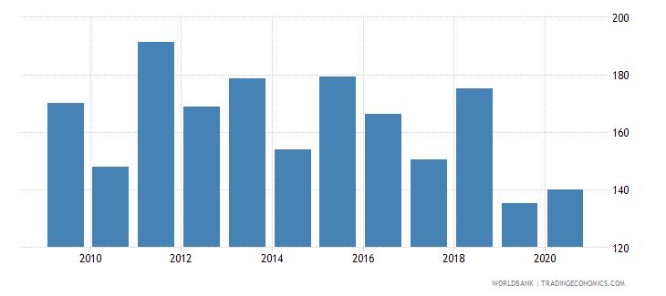 zimbabwe import volume index 2000  100 wb data