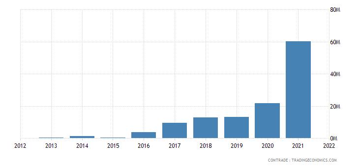 zimbabwe imports argentina