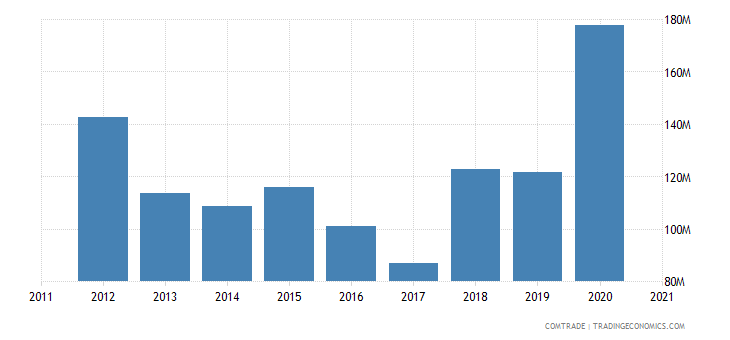 zimbabwe imports articles iron steel