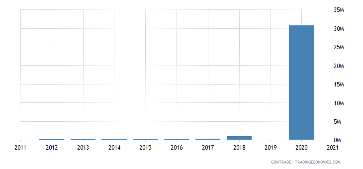 zimbabwe imports belarus