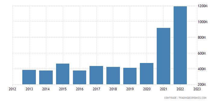 zimbabwe imports china