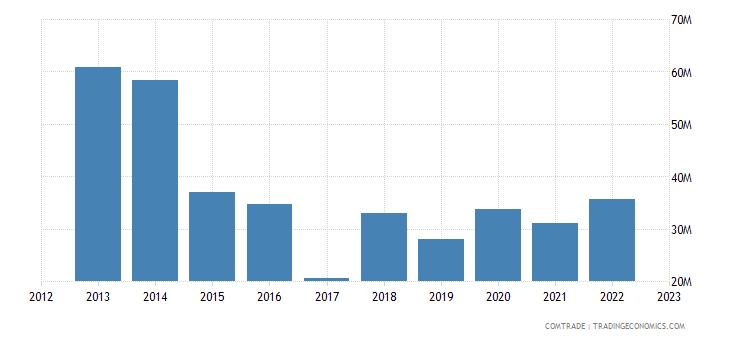 zimbabwe imports germany