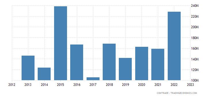 zimbabwe imports india