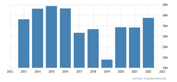 zimbabwe imports malawi