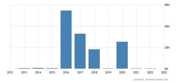 zimbabwe imports mexico