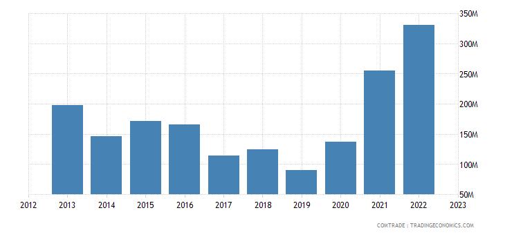 zimbabwe imports mozambique