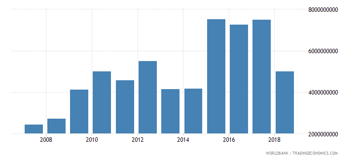 zimbabwe imports of goods and services constant 2000 us dollar wb data