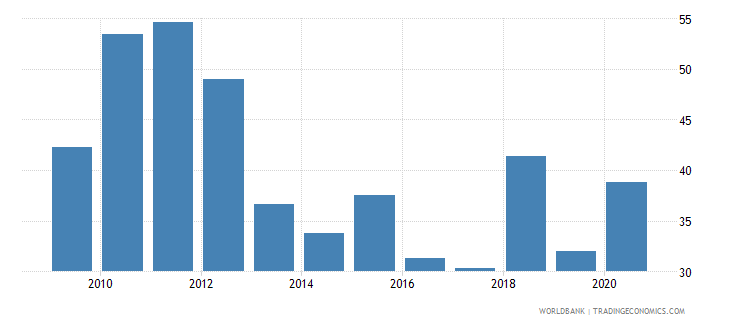 zimbabwe imports of goods and services percent of gdp wb data