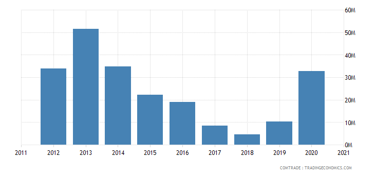 zimbabwe imports pakistan