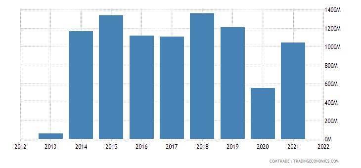 zimbabwe imports singapore