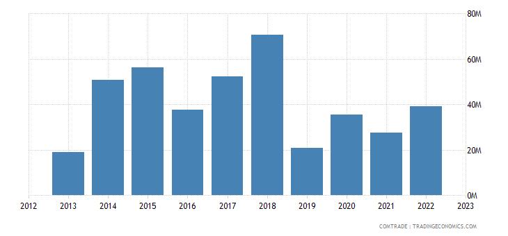 zimbabwe imports thailand