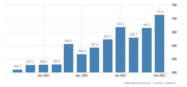 Zimbabwe Imports