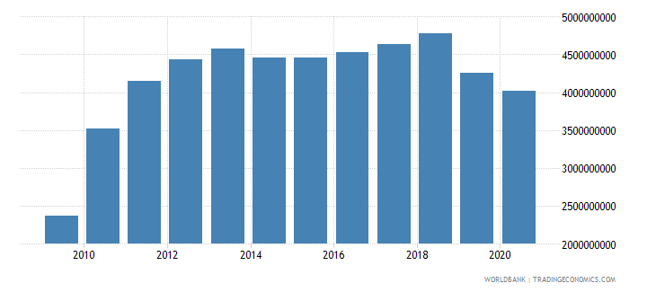 zimbabwe industry value added constant 2000 us dollar wb data