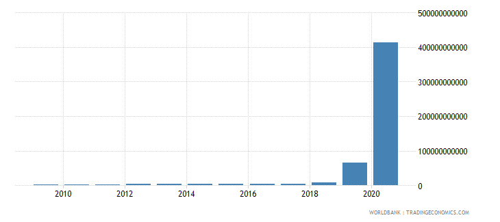 zimbabwe industry value added current lcu wb data