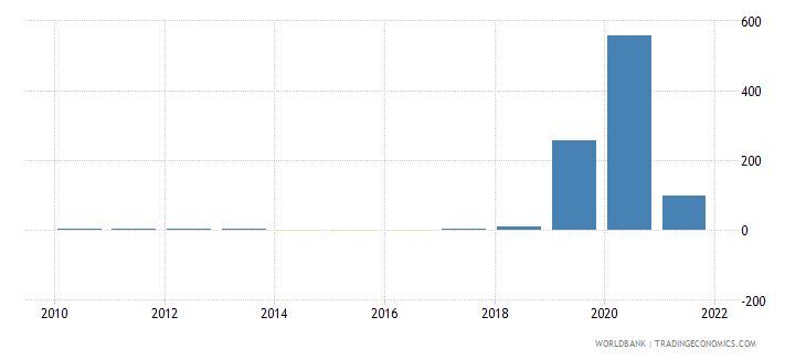 zimbabwe inflation consumer prices annual percent wb data