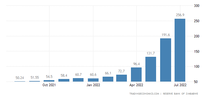 Zimbabwe Inflation Rate