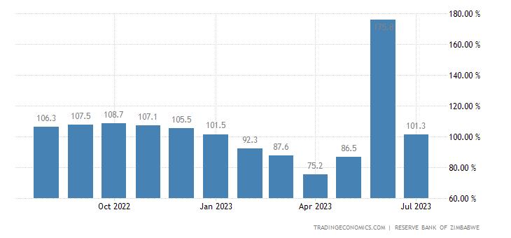 Zimbabwe Inflation Rate