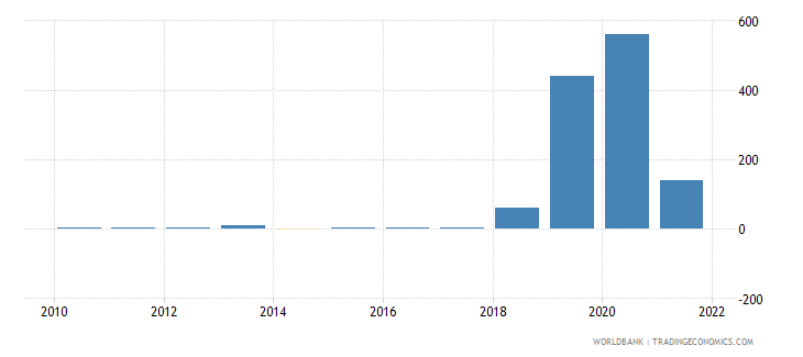 zimbabwe inflation gdp deflator annual percent wb data