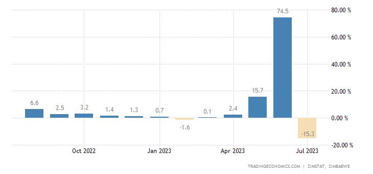 Zimbabwe Inflation Rate MoM
