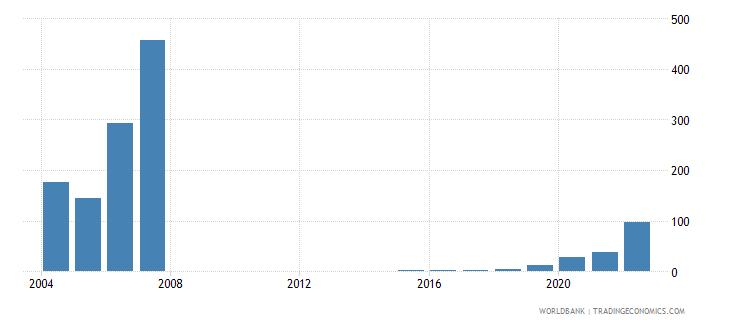 zimbabwe interest rate spread lending rate minus deposit rate percent wb data