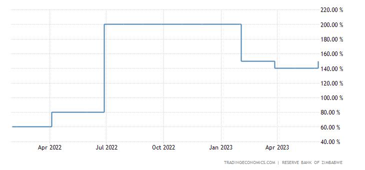 Zimbabwe Interest Rate