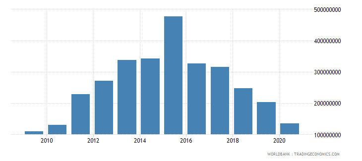zimbabwe international tourism expenditures for travel items current us$ wb data