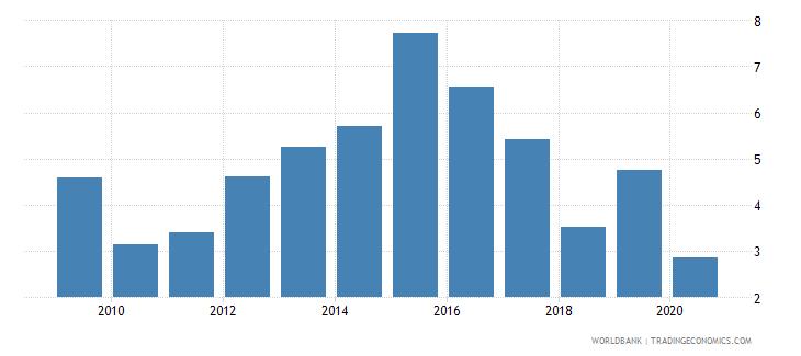 zimbabwe international tourism expenditures percent of total imports wb data