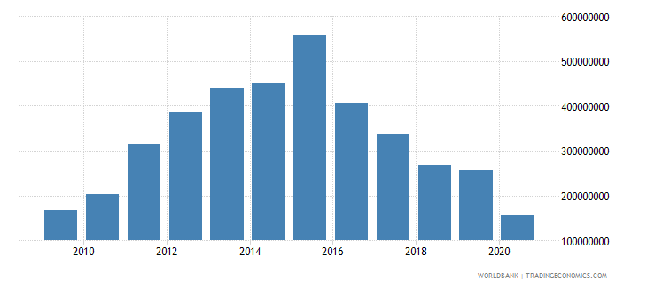 zimbabwe international tourism expenditures us dollar wb data