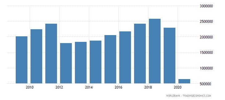 zimbabwe international tourism number of arrivals wb data