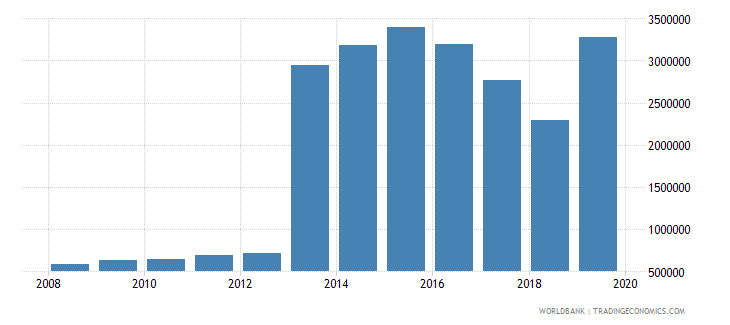 zimbabwe international tourism number of departures wb data