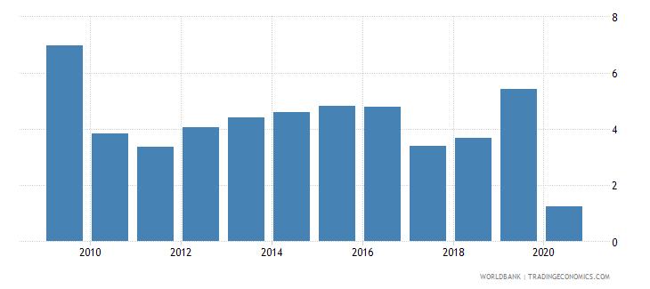 zimbabwe international tourism receipts percent of total exports wb data