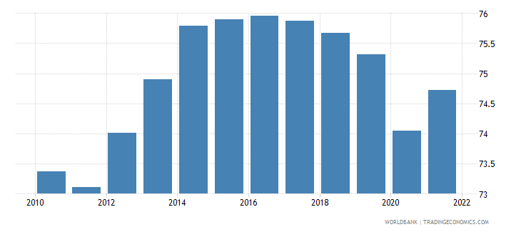 zimbabwe labor force participation rate for ages 15 24 total percent modeled ilo estimate wb data