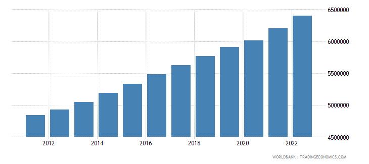 zimbabwe labor force total wb data