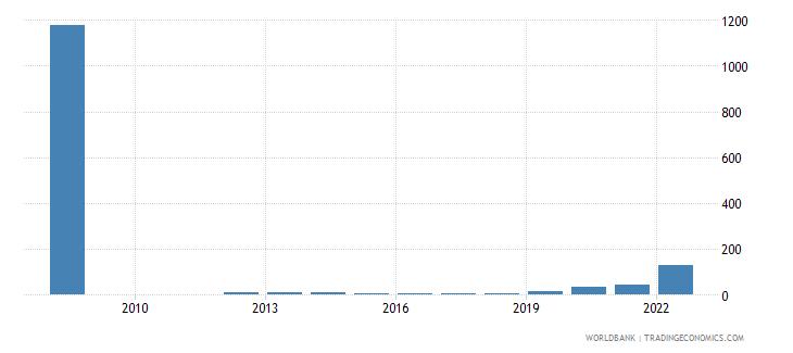 zimbabwe lending interest rate percent wb data